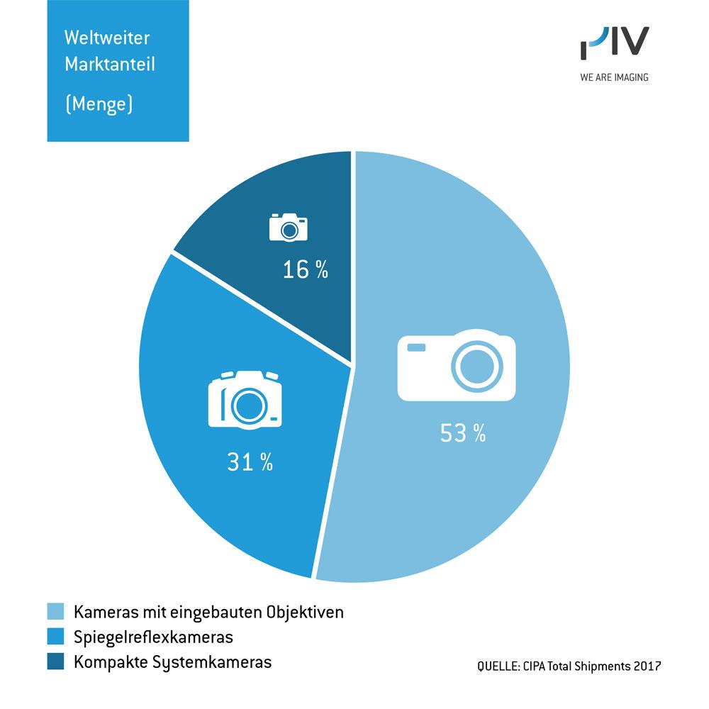 Kameramarkt Weltweit In 2017 Positiv Aufgestellt Imaging Markt